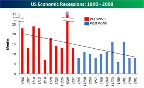 Essay about global economic recession